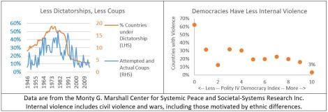 Democracy and Violence