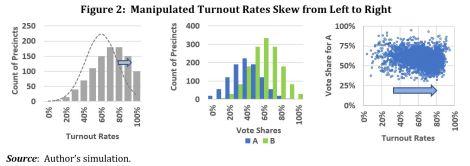 Vote Fraud Fig 2